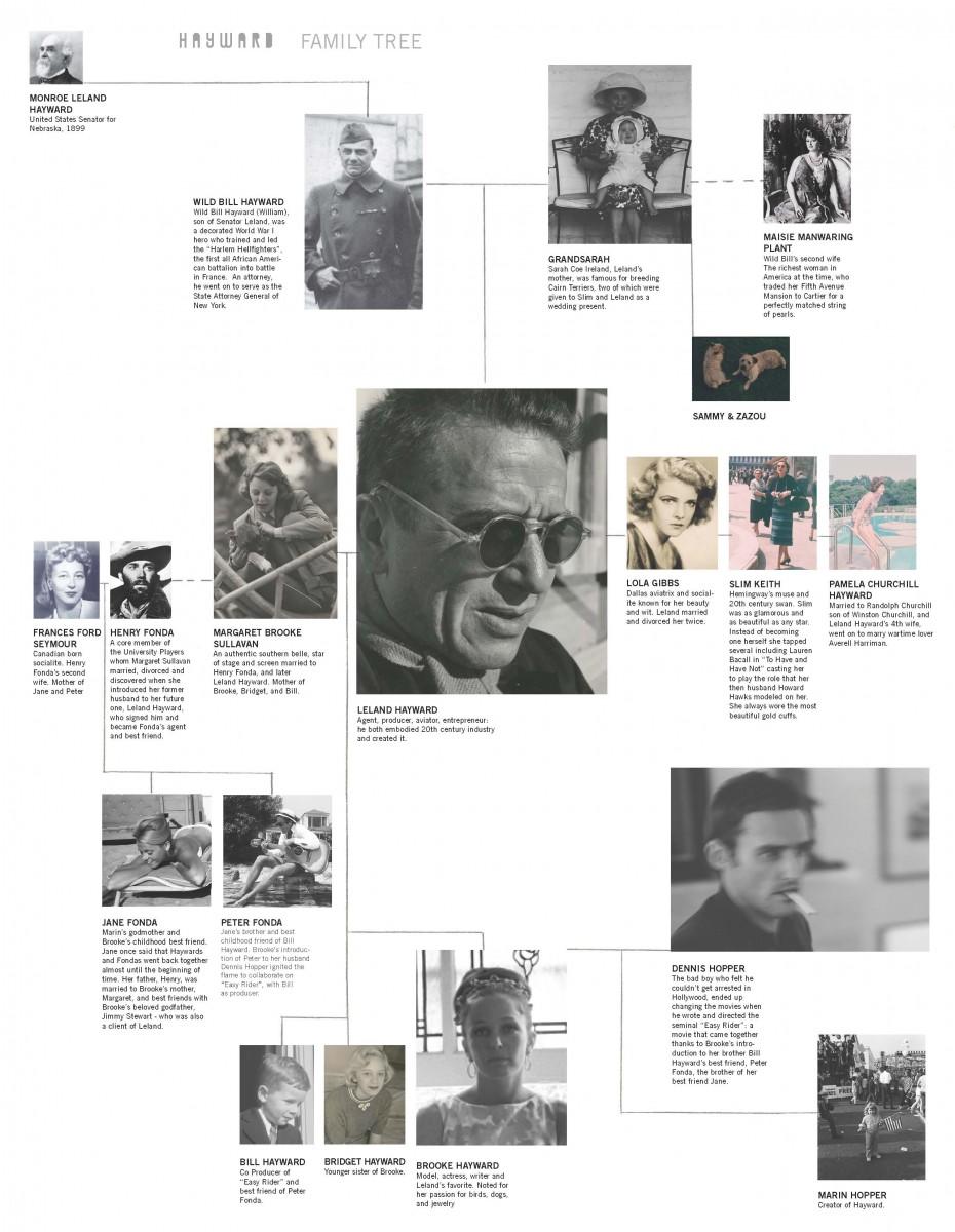 Hayward Family Tree